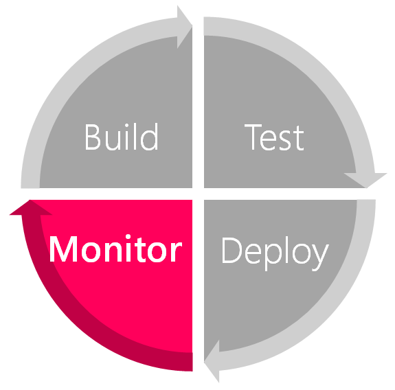 Build, Test, Deploy, Monitor